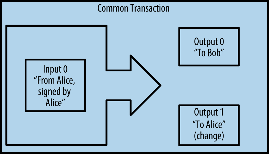 Common Transaction