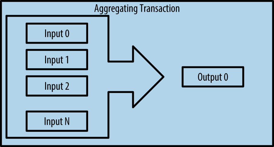 Aggregating Transaction