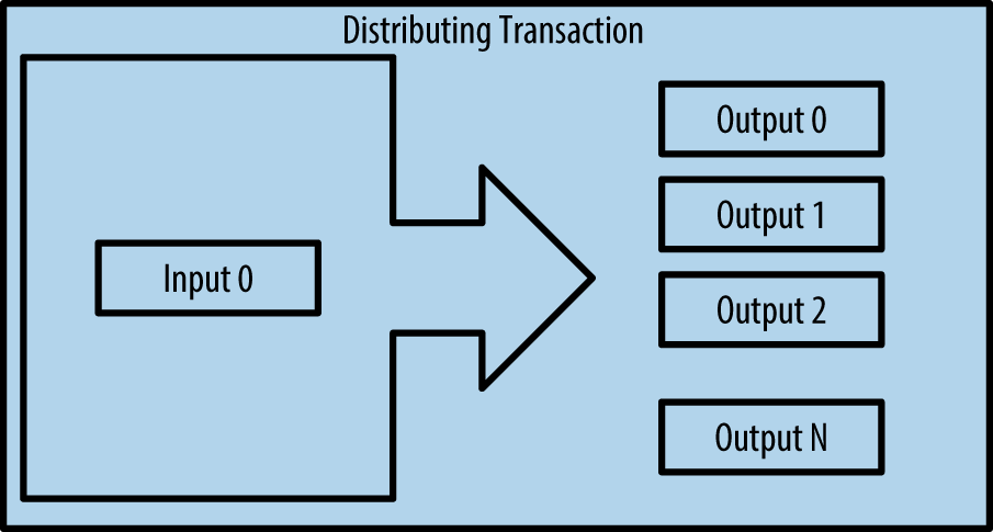 Distributing Transaction