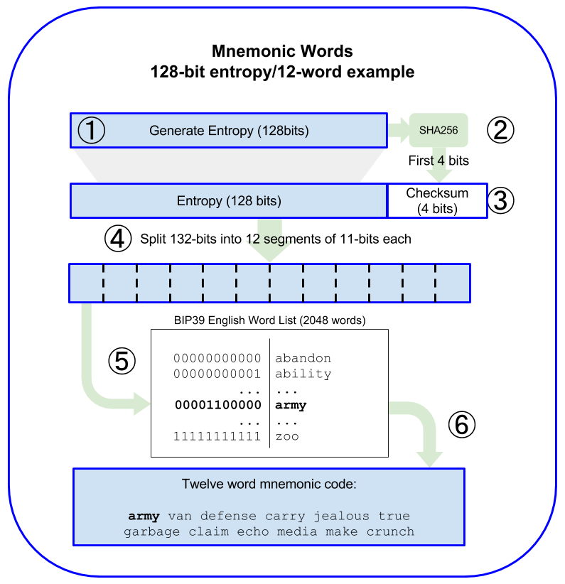 Generating entropy and encoding as mnemonic words