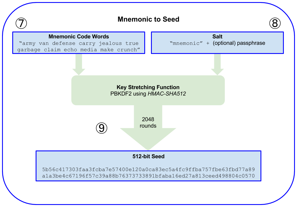 From mnemonic to seed