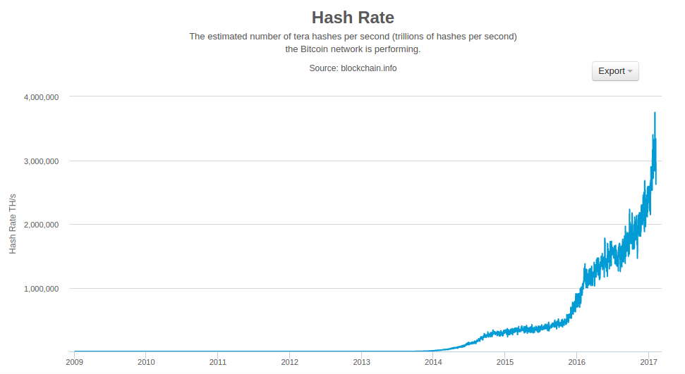 NetworkHashingRate
