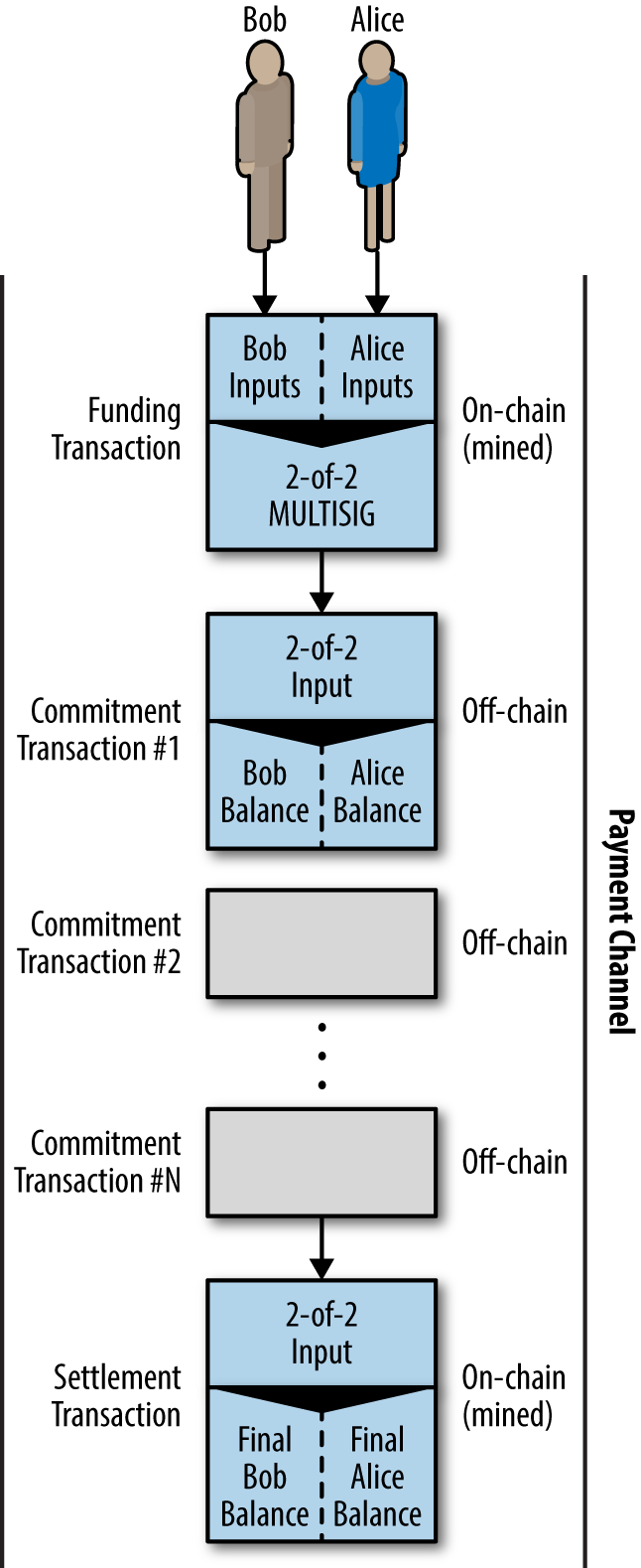 A payment channel between Bob and Alice, showing the funding, commitment, and settlement transactions